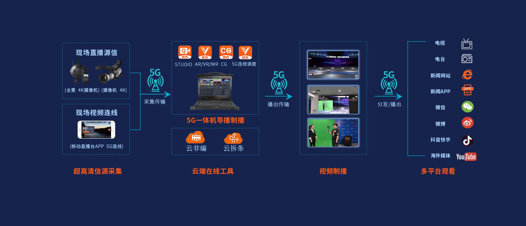 5G移动演播室架构.png